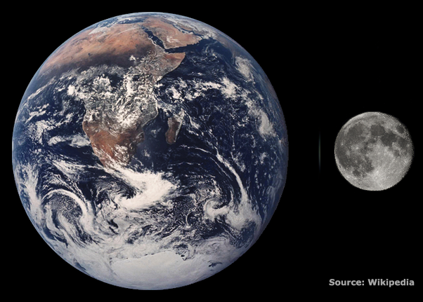 Earth and Moon size comparison