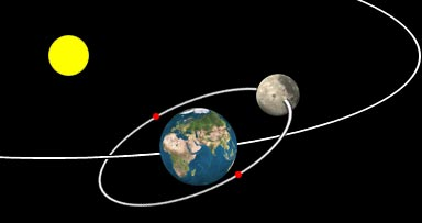 Moon's orbit around Earth