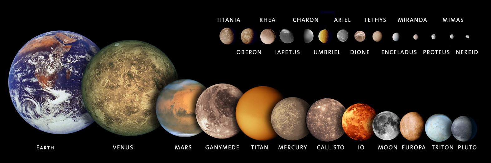 Largest moon in the Solar System are compared